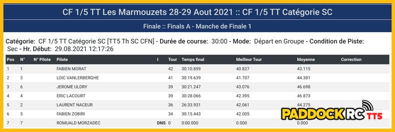 CF TT 1/5ème aux Marmousets du 28 & 29 août 2021 20210829153523-4c1ddfc5-me