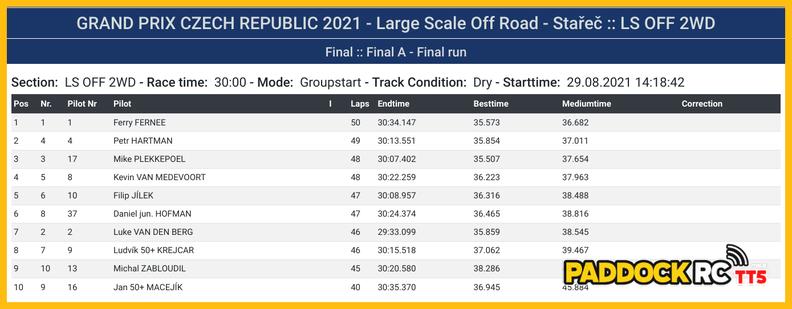Grand Prix République Tchèque RCA STAREC 2021 20210829194402-ae5bb56a-me