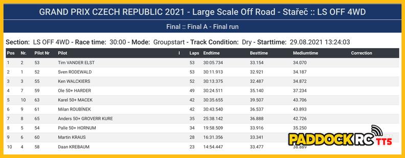 Grand Prix République Tchèque RCA STAREC 2021 20210829194404-d22b333d-me