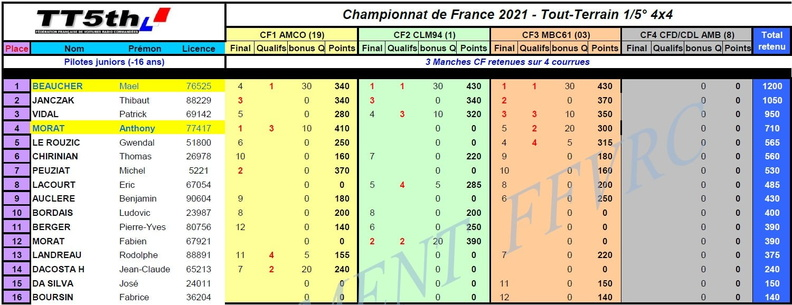 Classement Championnat de France 2021 20210928092352-707b42ba-me