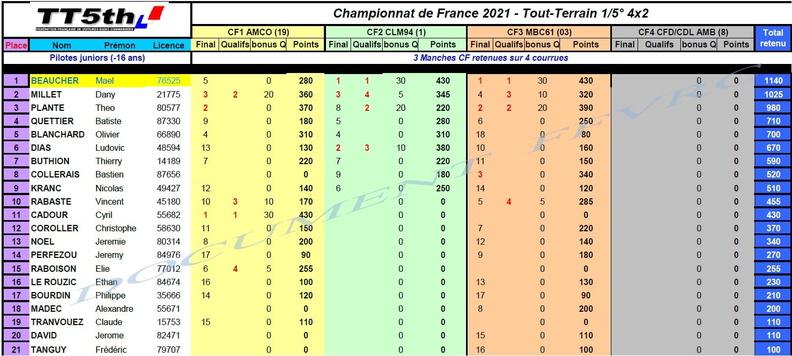 Classement Championnat de France 2021 20210928092353-808c80fd-me